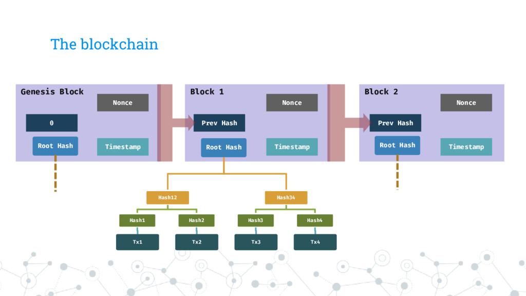 The blockchain Block 1 Root Hash Hash12 Hash1 T...