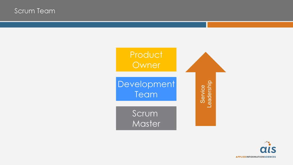 Scrum Team Product Owner Development Team Scrum...