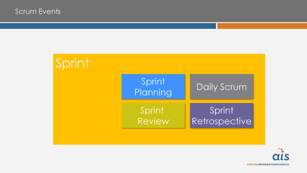 Scrum Events Sprint Sprint Planning Daily Scrum...