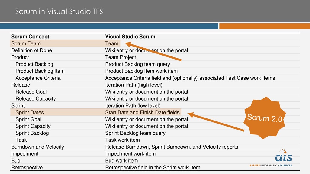 Scrum in Visual Studio TFS Scrum Concept Visual...
