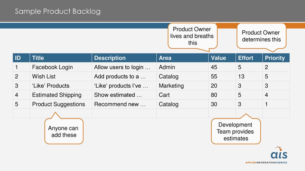 Sample Product Backlog ID Title Description Are...