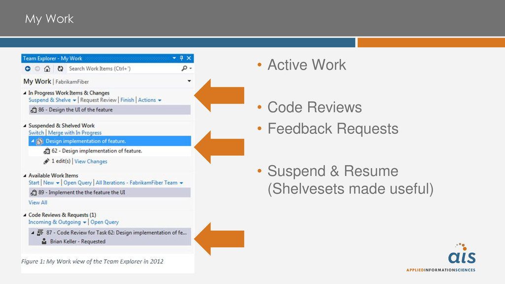 My Work • Active Work • Code Reviews • Feedback...