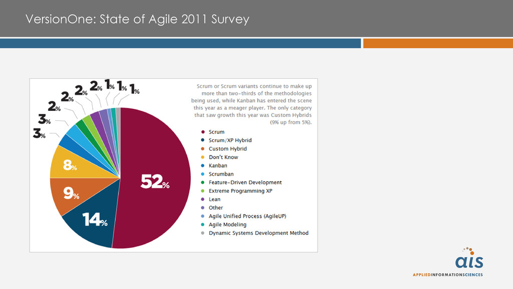 VersionOne: State of Agile 2011 Survey