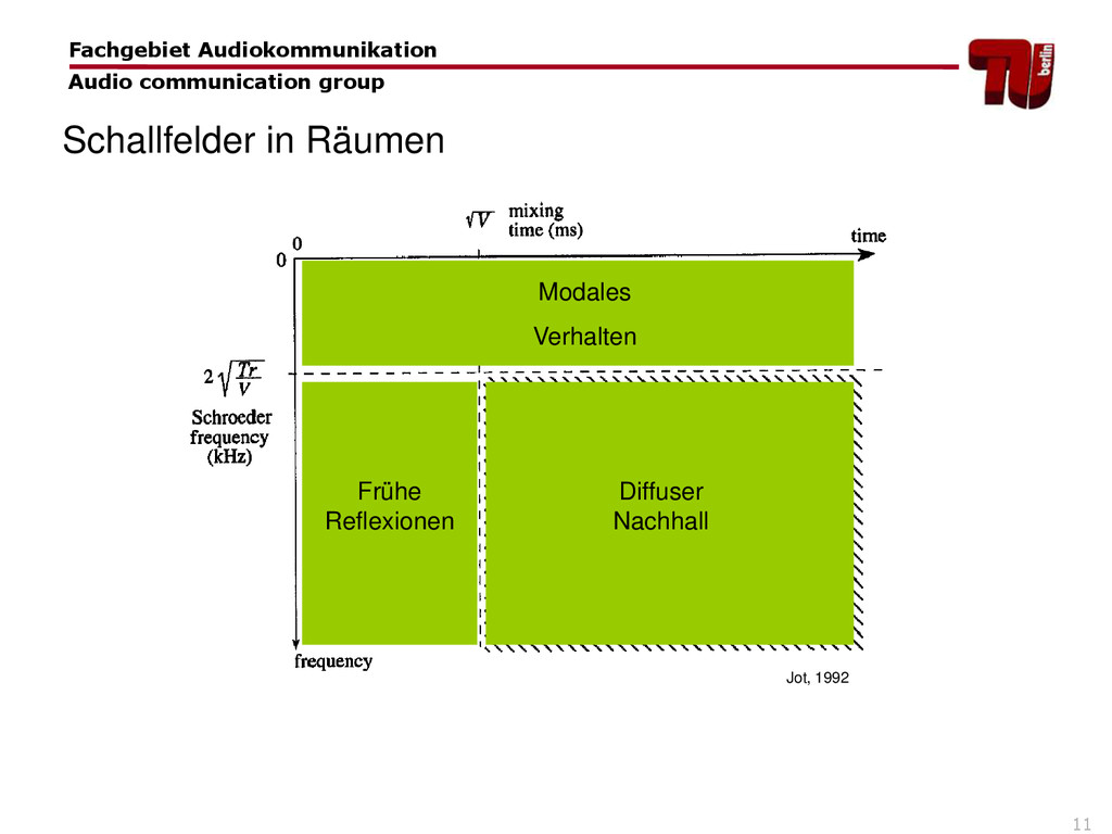 11 Schallfelder in Räumen Fachgebiet Audiokommu...