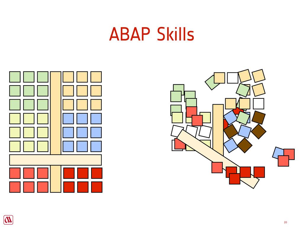 Copyright Majer Consulting 20 ABAP Skills