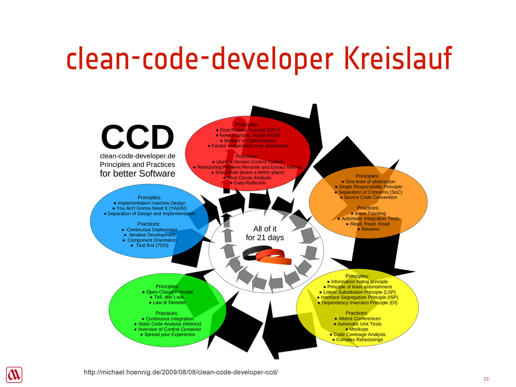 Copyright Majer Consulting clean-code-developer...