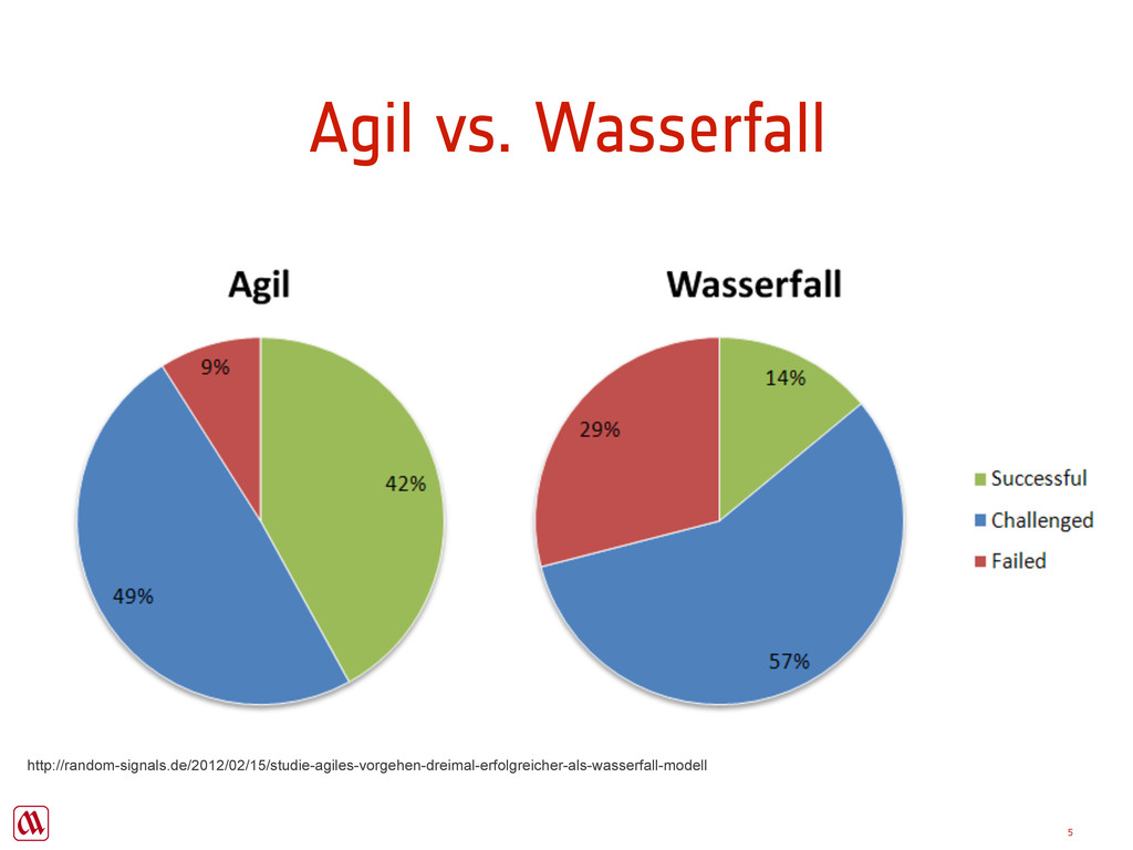 Agil vs. Wasserfall 5 http://random-signals.de/...
