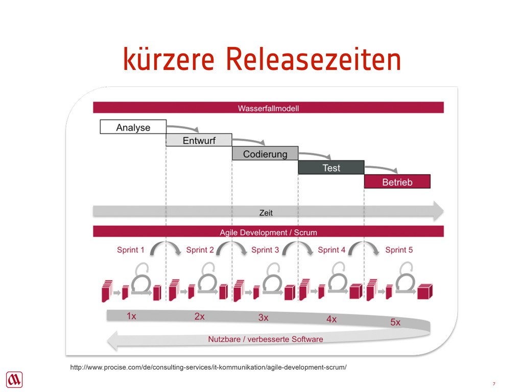 Copyright Majer Consulting kürzere Releasezeite...