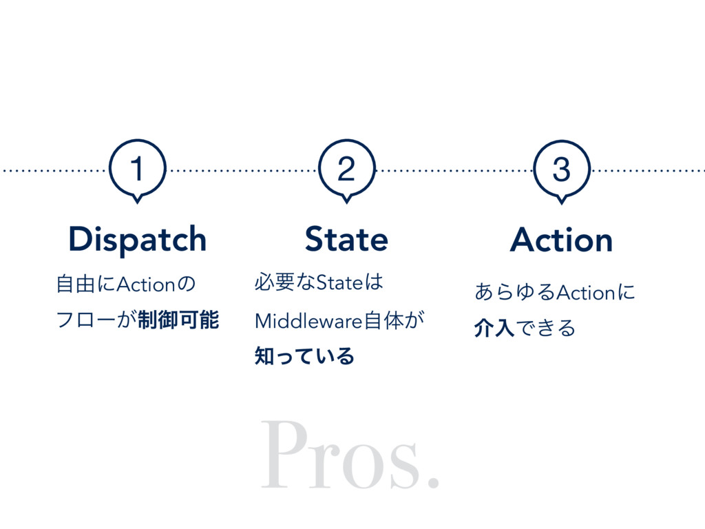 Pros. Dispatch 1 ࣗ༝ʹActionͷ ϑϩʔ੍͕ޚՄೳ State 2 ඞ...