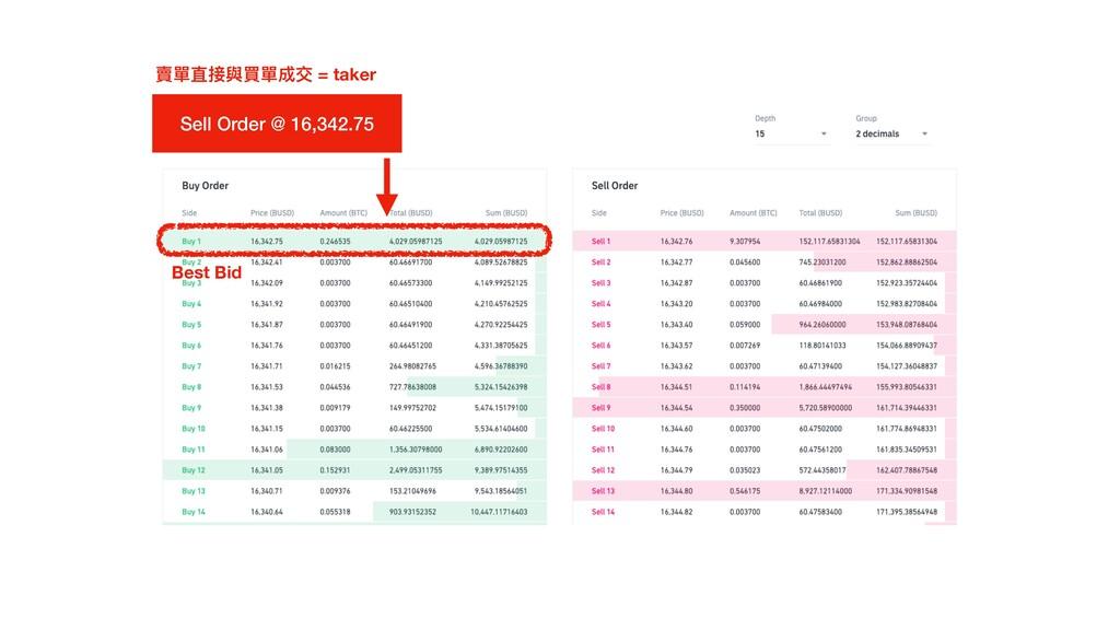 Best Bid Sell Order @ 16,342.75 賣單直接與買單成交 = tak...