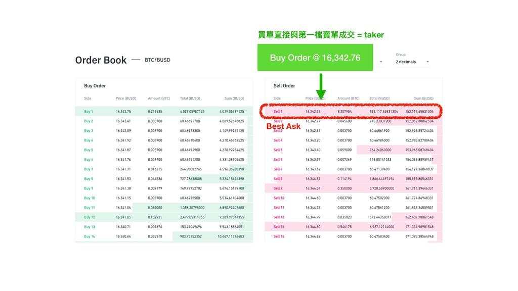 Best Ask Buy Order @ 16,342.76 買單直接與第⼀檔賣單成交 = t...