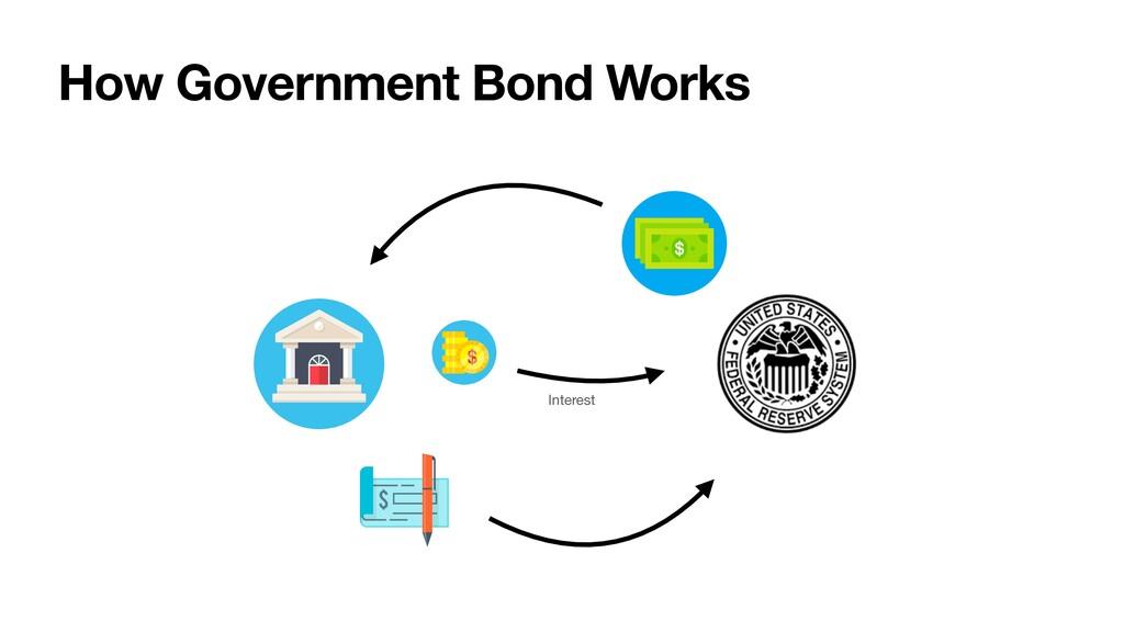 How Government Bond Works Interest