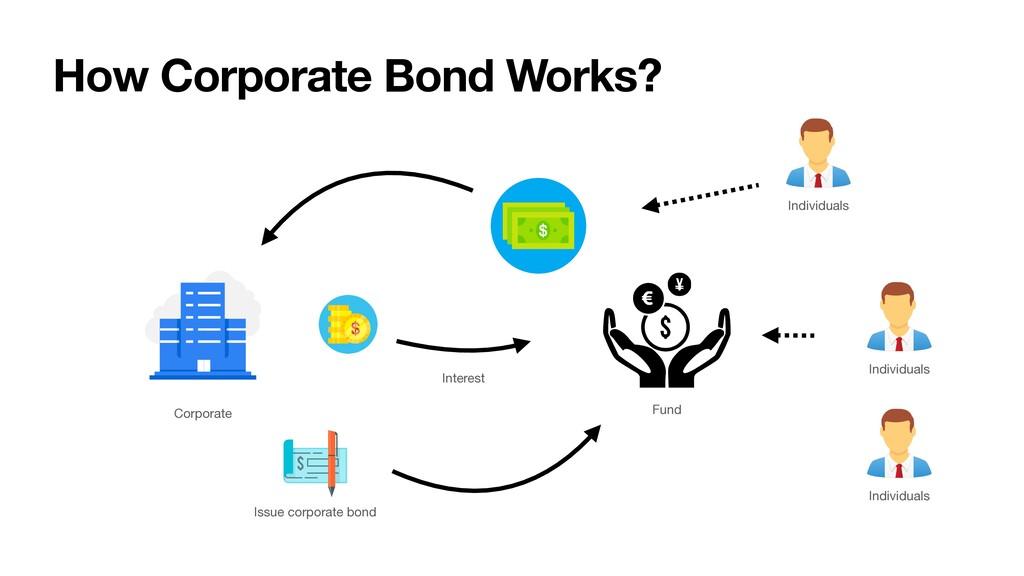 How Corporate Bond Works? Interest Issue corpor...