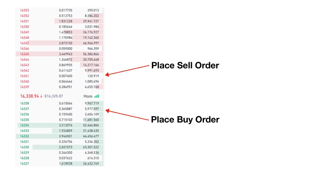 Place Sell Order Place Buy Order