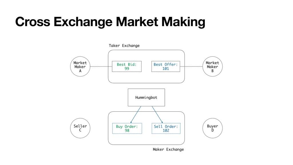Cross Exchange Market Making