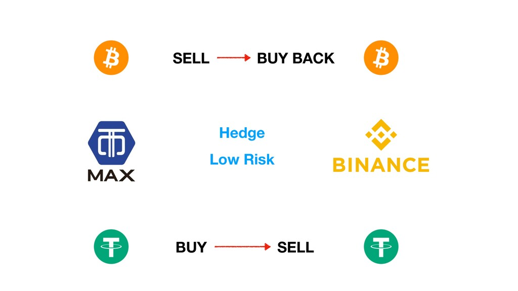 SELL BUY BUY BACK SELL Hedge Low Risk