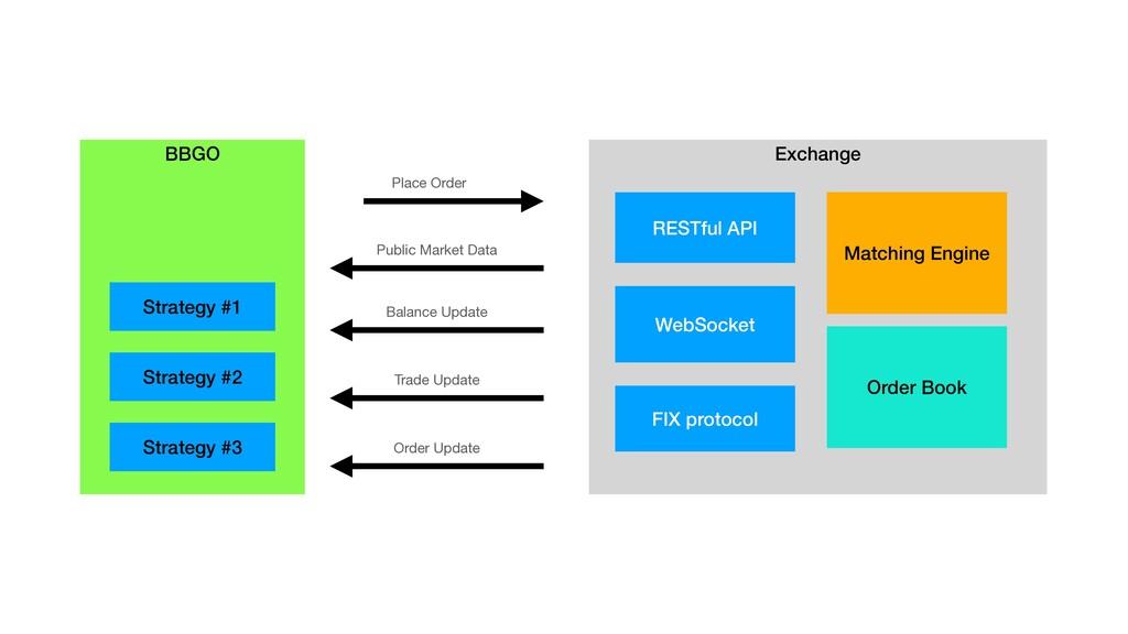 Exchange RESTful API WebSocket FIX protocol BBG...