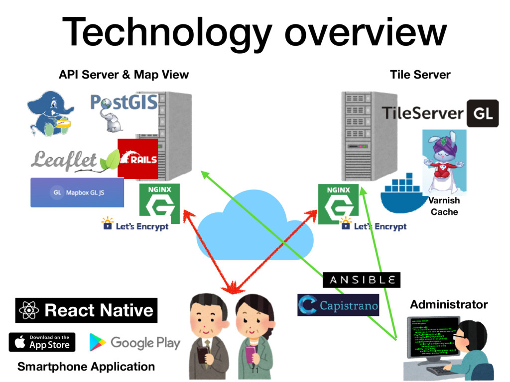 Technology overview API Server & Map View Tile ...