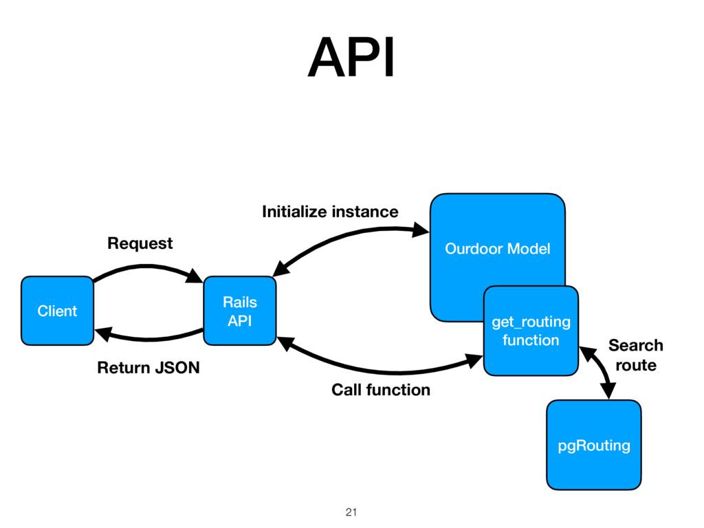 API Client Rails API Ourdoor Model get_routing ...