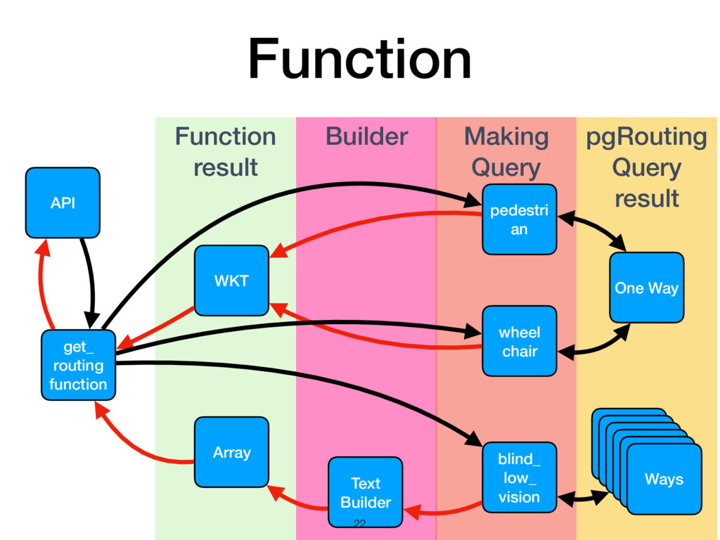 Builder Making Query Function result Function g...