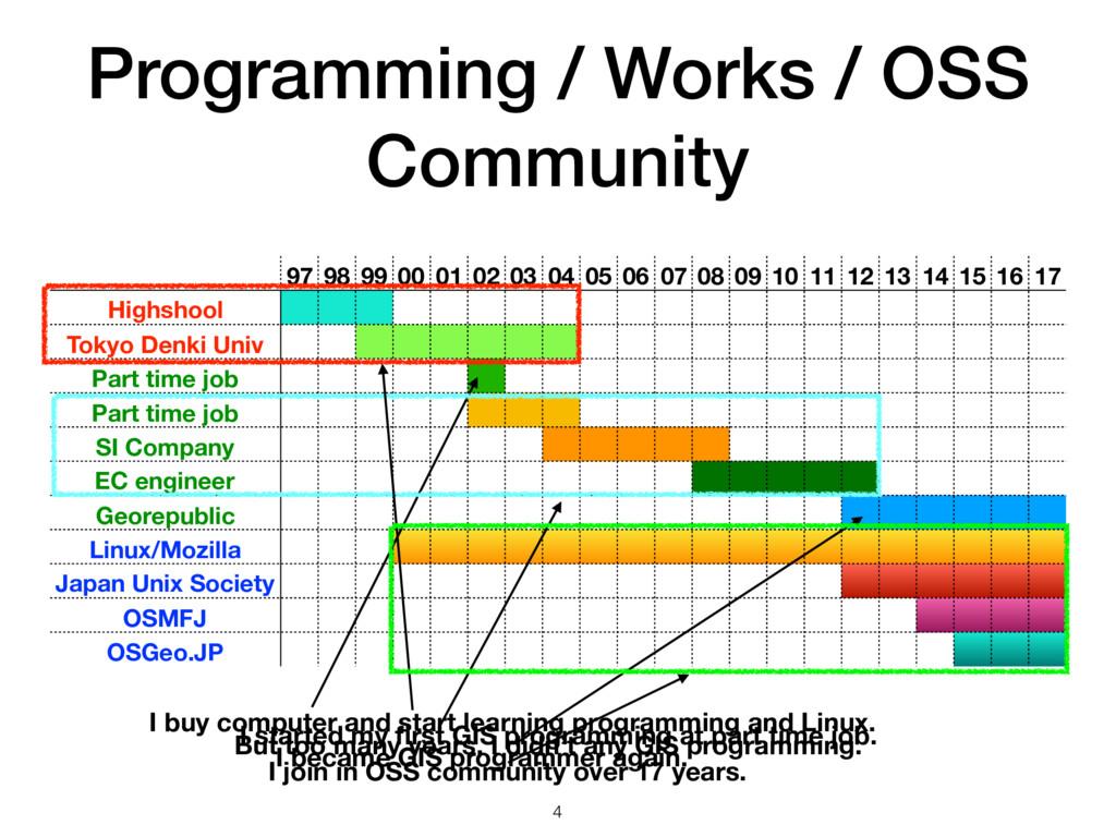 Programming / Works / OSS Community 97 98 99 00...