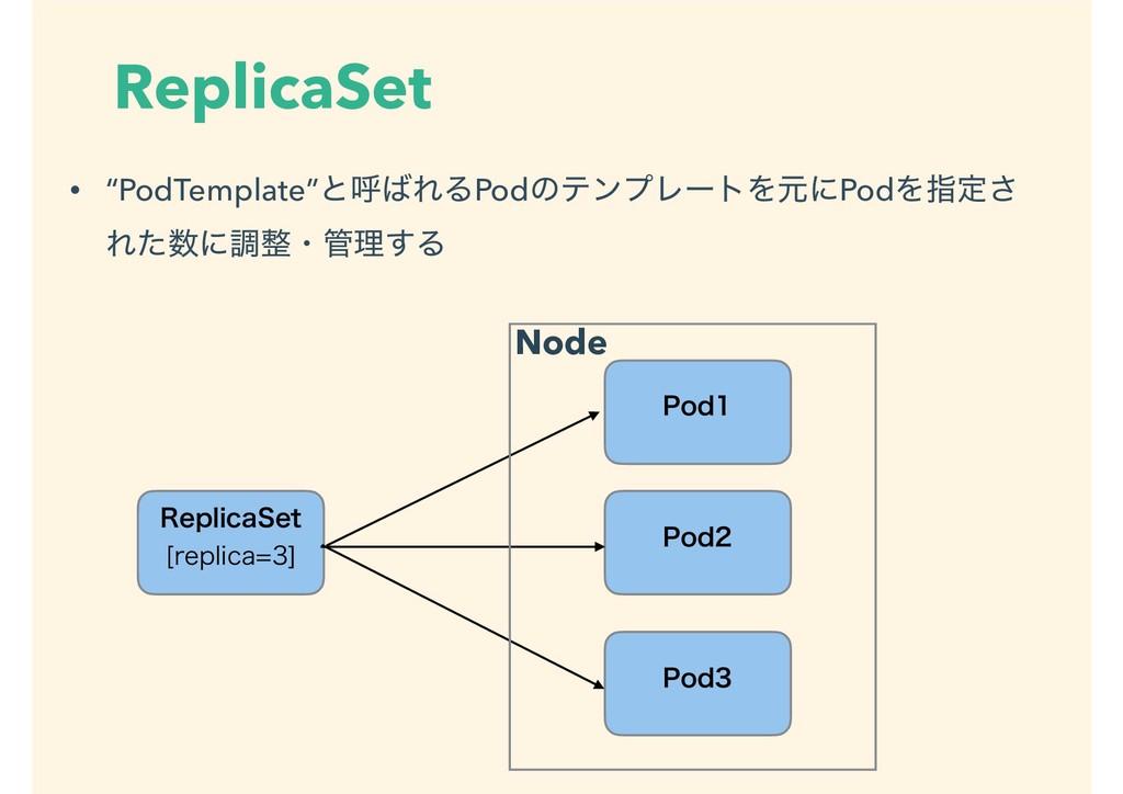 """ReplicaSet • """"PodTemplate""""ͱݺΕΔPodͷςϯϓϨʔτΛݩʹPod..."""