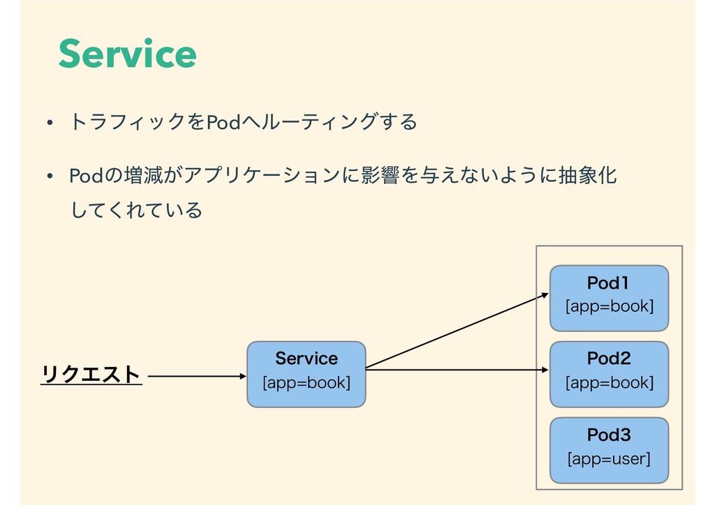 Service • τϥϑΟοΫΛPodϧʔςΟϯά͢Δ • Podͷ૿ݮ͕ΞϓϦέʔγϣϯ...