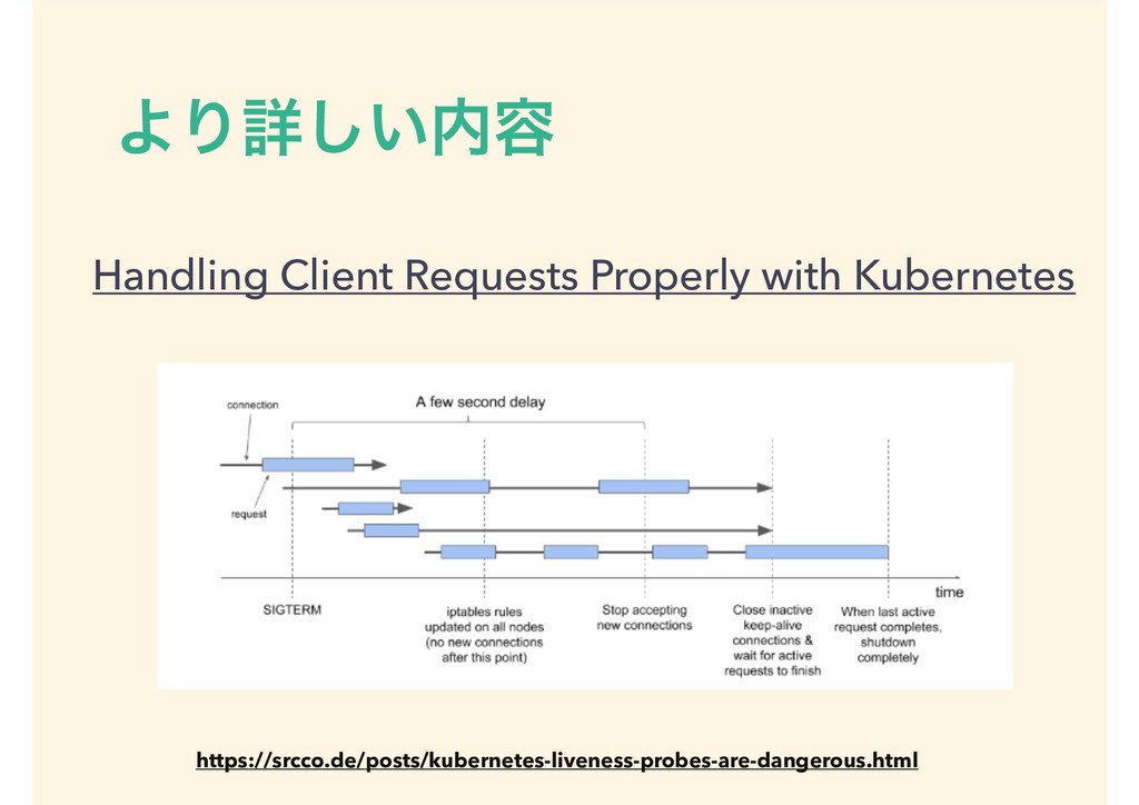 ΑΓৄ͍͠಺༰ Handling Client Requests Properly with ...
