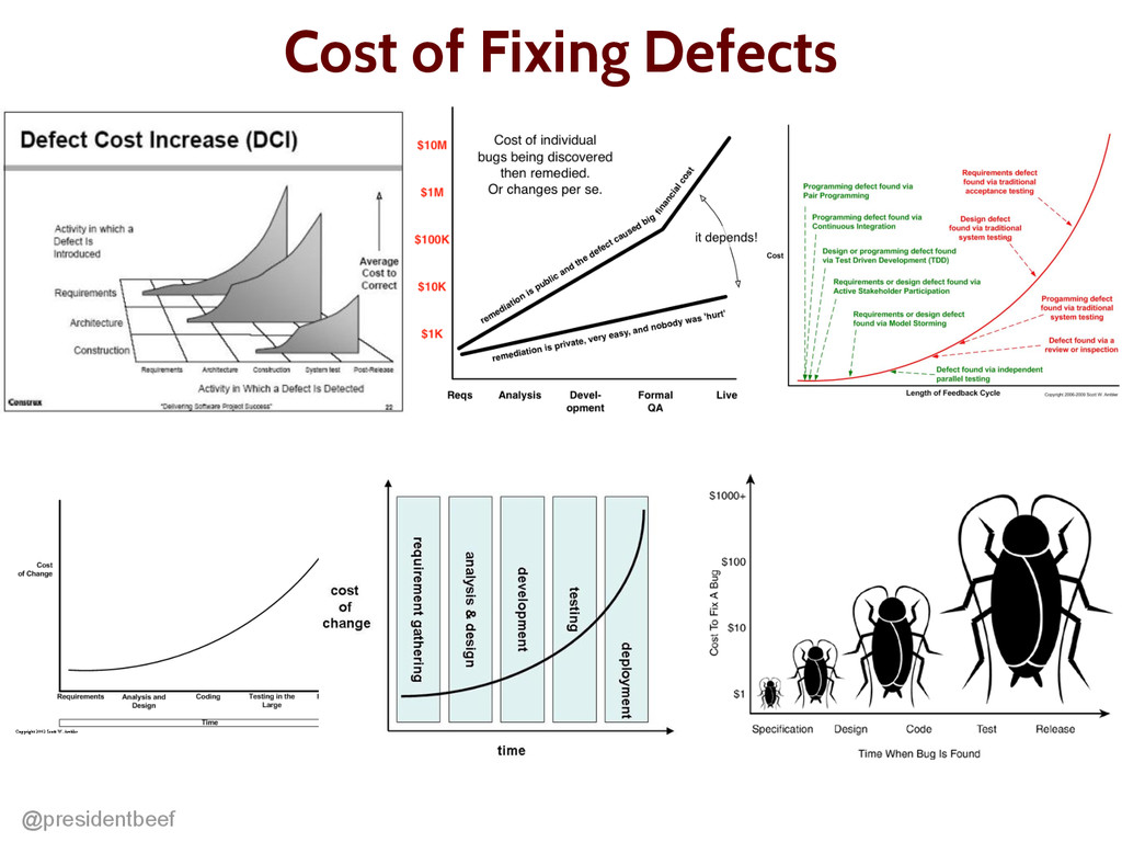 @presidentbeef Cost of Fixing Defects