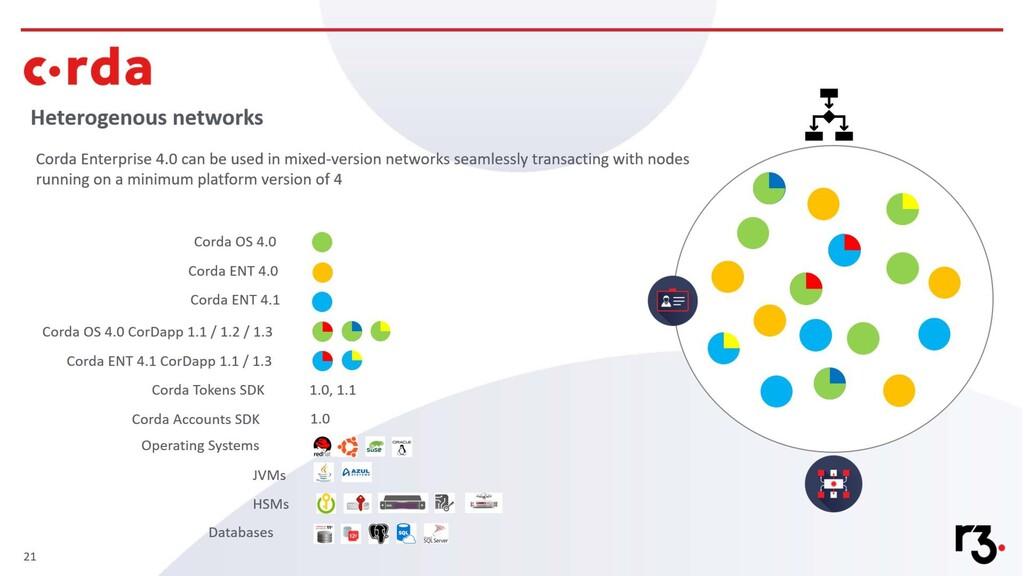 Testing challenges • Platform technology (build...