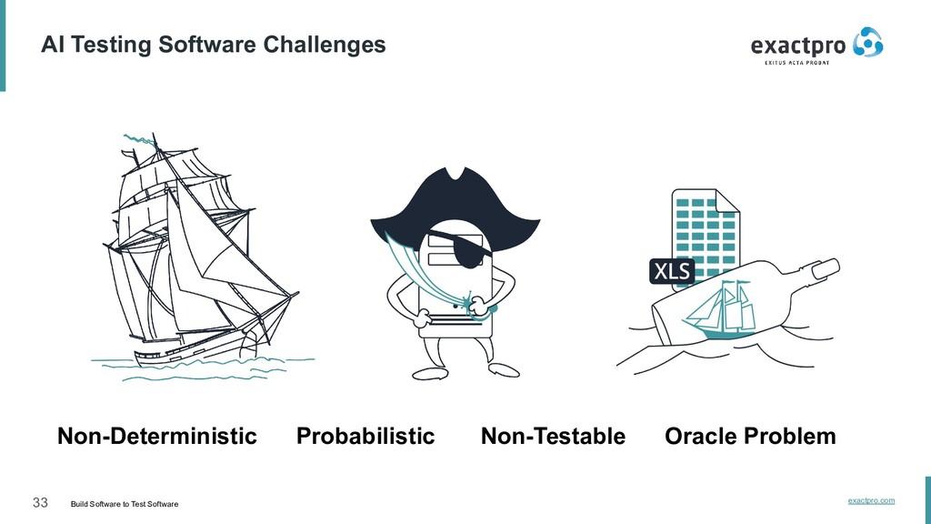 33 Build Software to Test Software exactpro.com...