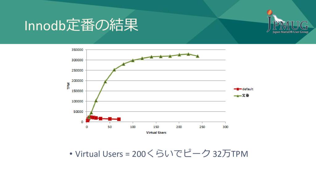 Innodb定番の結果 • Virtual Users = 200くらいでピーク 32万TPM
