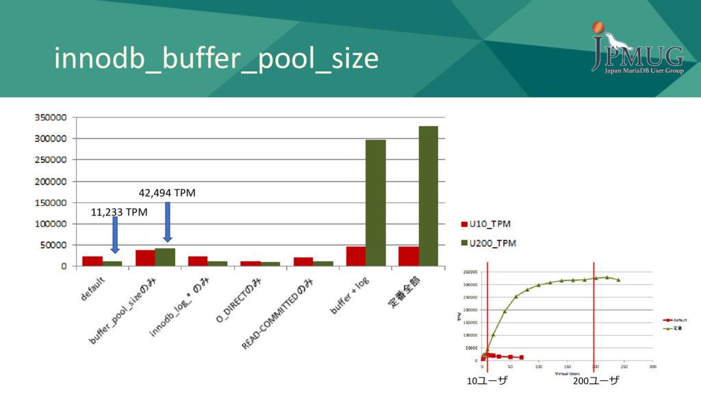innodb_buffer_pool_size 10ユーザ 200ユーザ 11,233 TPM...