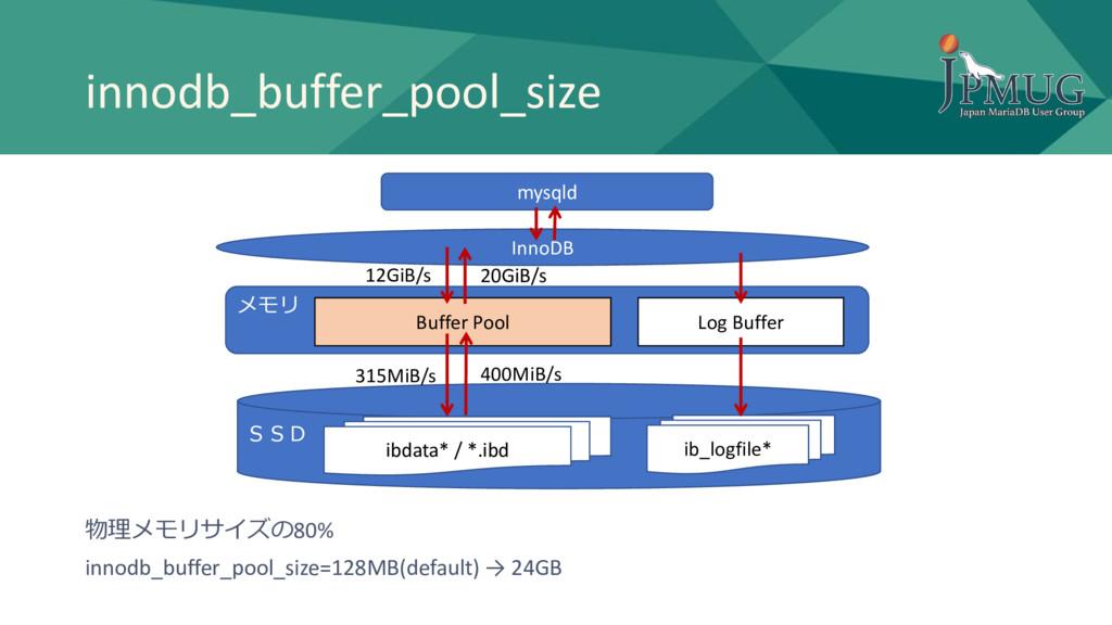 innodb_buffer_pool_size メモリ SSD InnoDB Buffer P...