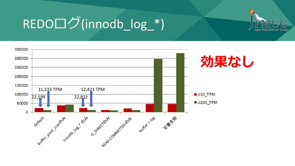 REDOログ(innodb_log_*) 11,233 TPM 12,421 TPM 効果なし...
