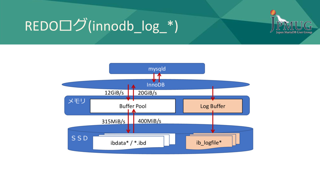 REDOログ(innodb_log_*) メモリ SSD InnoDB Buffer Pool...