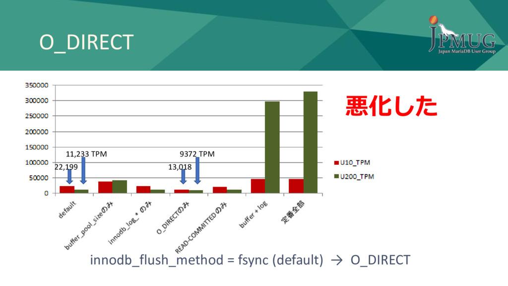 O_DIRECT 11,233 TPM 9372 TPM 悪化した 22,199 13,018...