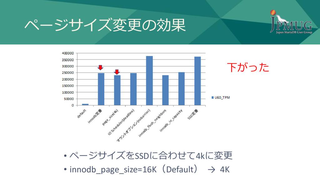 ページサイズ変更の効果 • ページサイズをSSDに合わせて4kに変更 • innodb_pag...