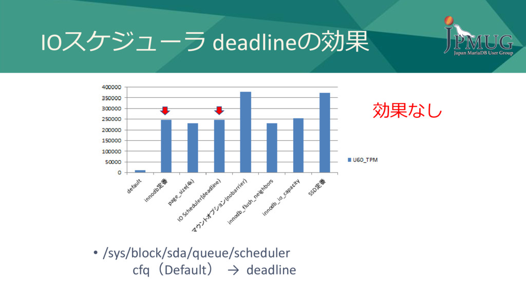 IOスケジューラ deadlineの効果 • /sys/block/sda/queue/sch...
