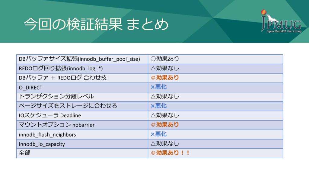 今回の検証結果 まとめ DBバッファサイズ拡張(innodb_buffer_pool_size...