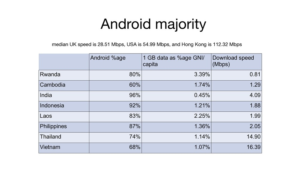 Android majority median UK speed is 28.51 Mbps,...