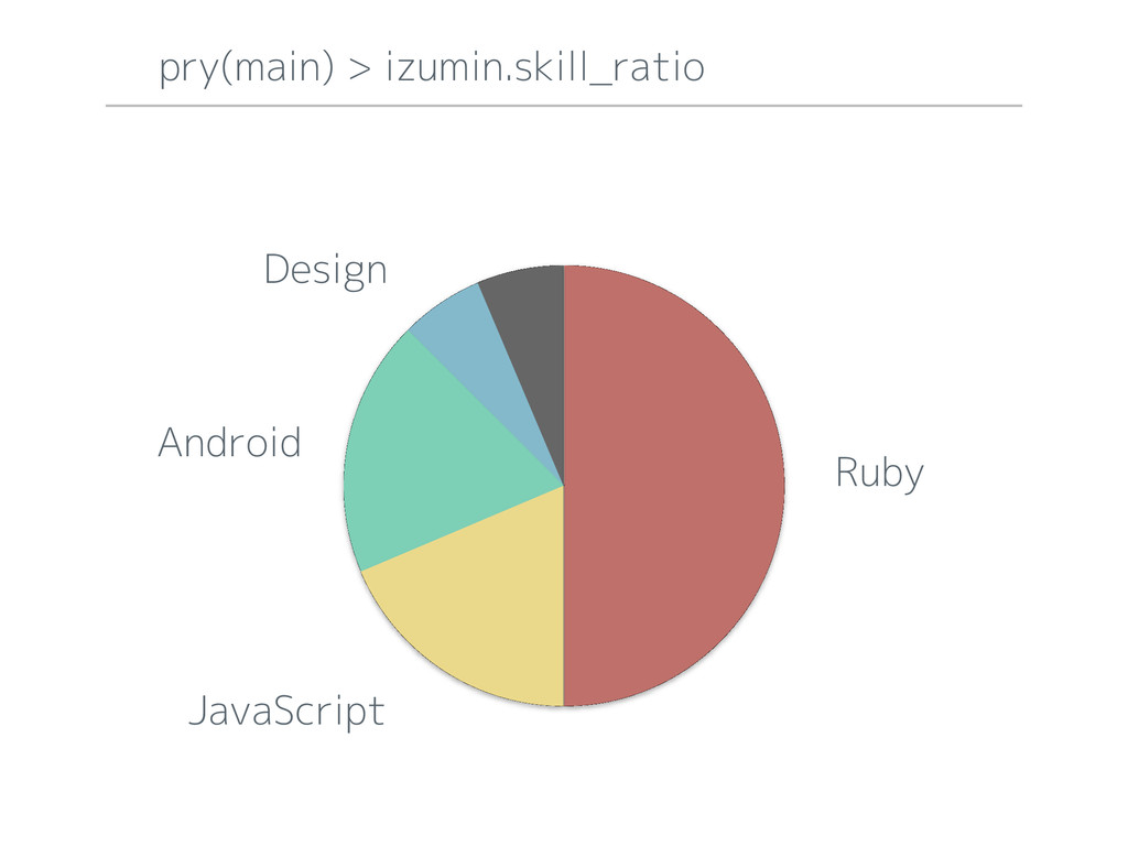 2 Ruby JavaScript Android Design pry(main) > iz...