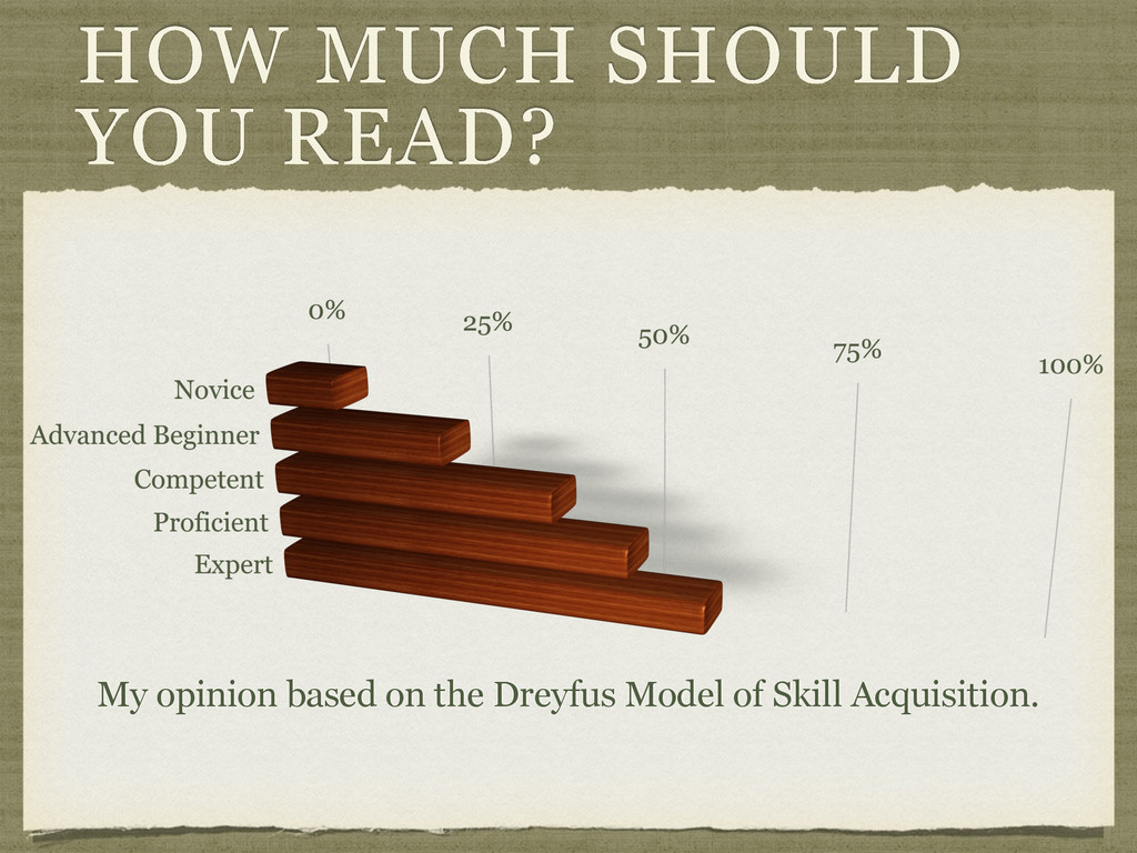 HOW MUCH SHOULD YOU READ? My opinion based on t...