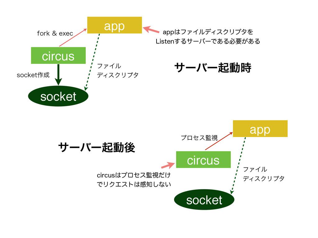 socket TPDLFU࡞ ϑΝΠϧ σΟεΫϦϓλ socket ϑΝΠϧ σΟεΫ...