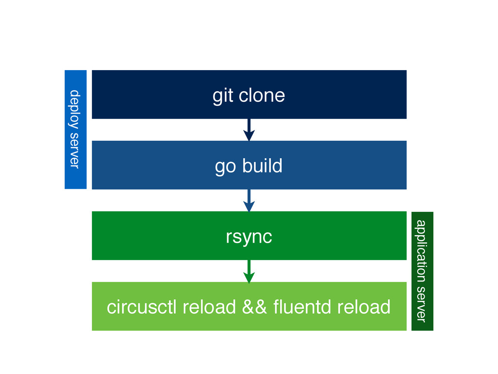 git clone go build rsync circusctl reload && flu...