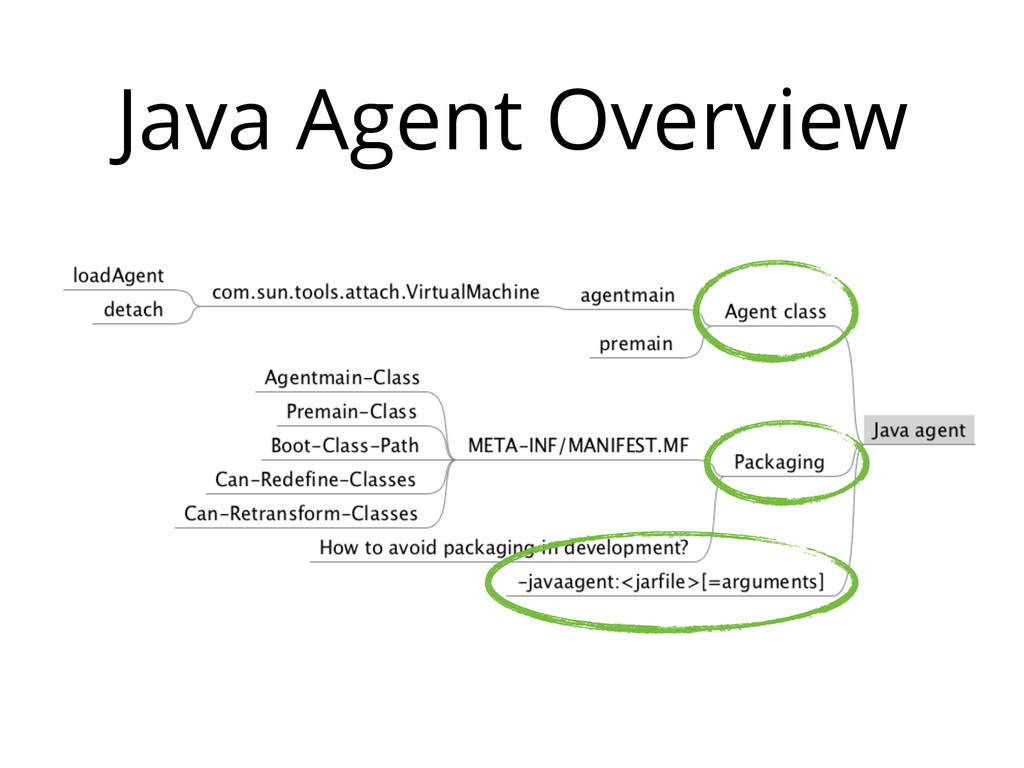 Java Agent Overview