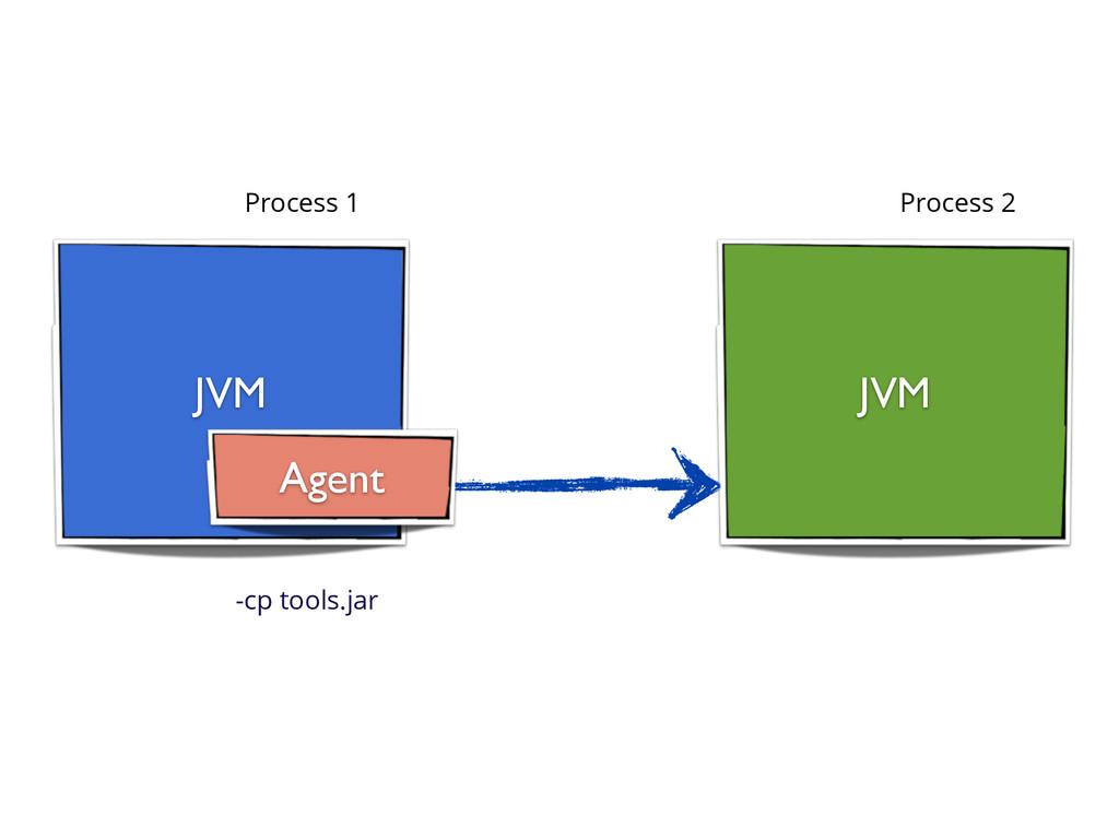JVM JVM Process 1 Process 2 Agent -cp tools.jar