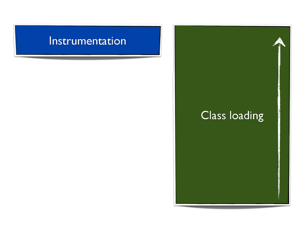 Class loading Instrumentation