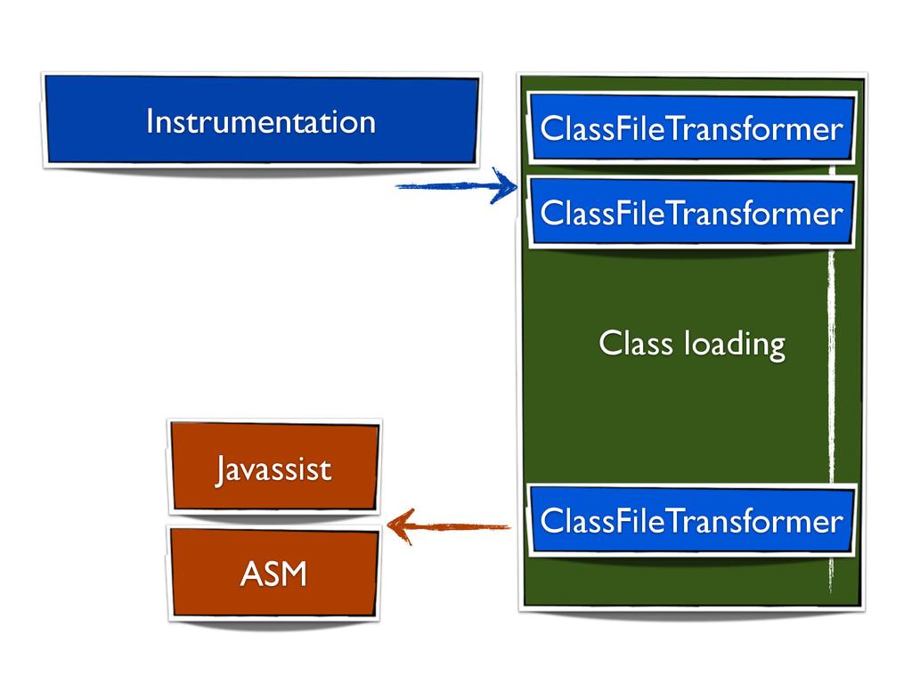 Class loading ClassFileTransformer ClassFileTra...