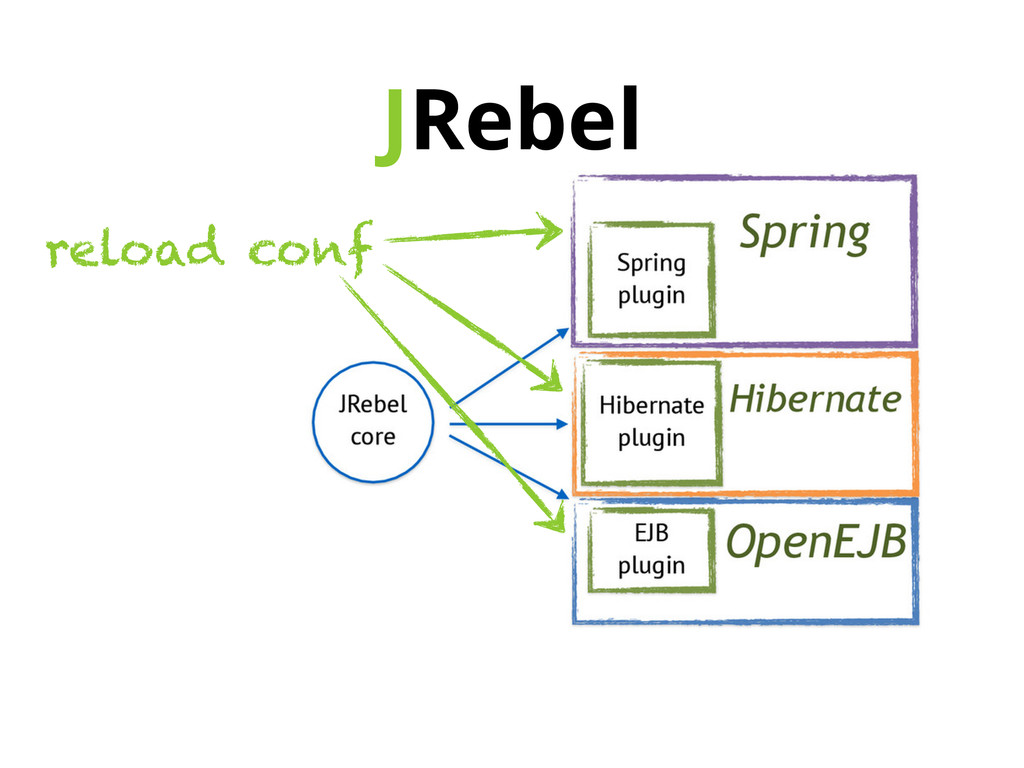 JRebel reload conf